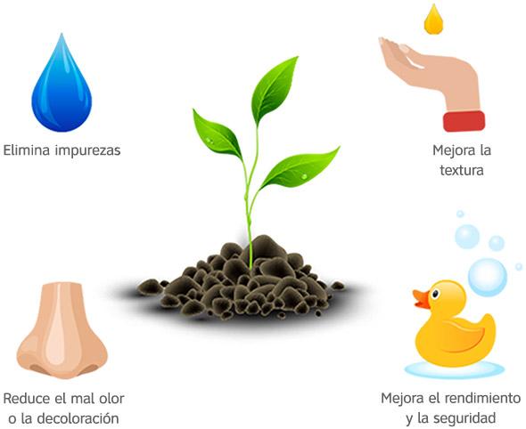 Elimina impurezas, mejora la textura, reduce el mal olor o la decoloración, mejora el rendimiento y la seguridad